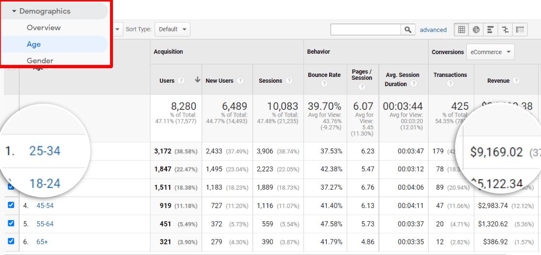 Age Report in Google Analytics