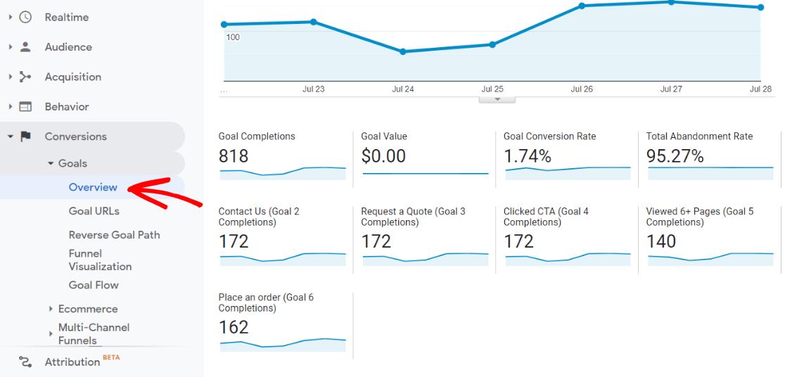 Goals Report in Google Analytics