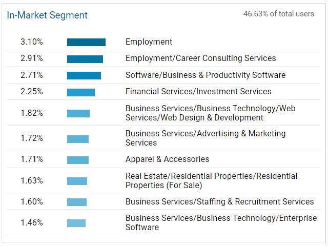 In-Market Segment - Interest Reports in Google Analytics