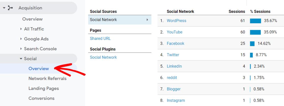 Social Overview Report in Google Analytics