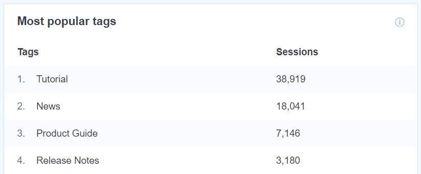 Rapport sur les tags les plus populaires
