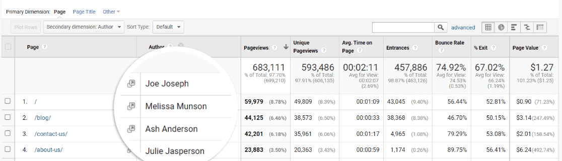 Auteur en tant que dimension secondaire dans le rapport de toutes les pages dans Google Analytics