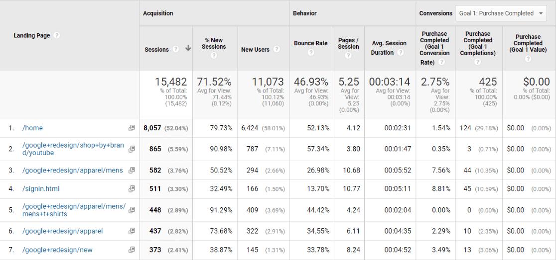 Rapport sur les pages de destination de Google Analytics