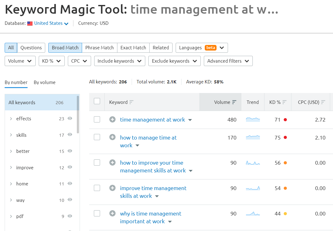 Time management focus keyword example
